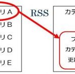 FC2ブログ(ほか無料ブログ)で特定カテゴリのみRSSを利用したい